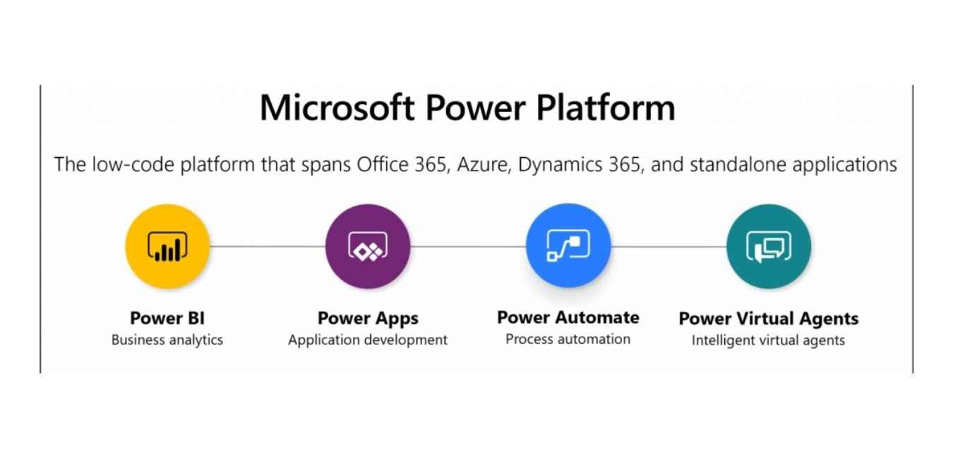 Wat houdt het Microsoft Power Platform in?