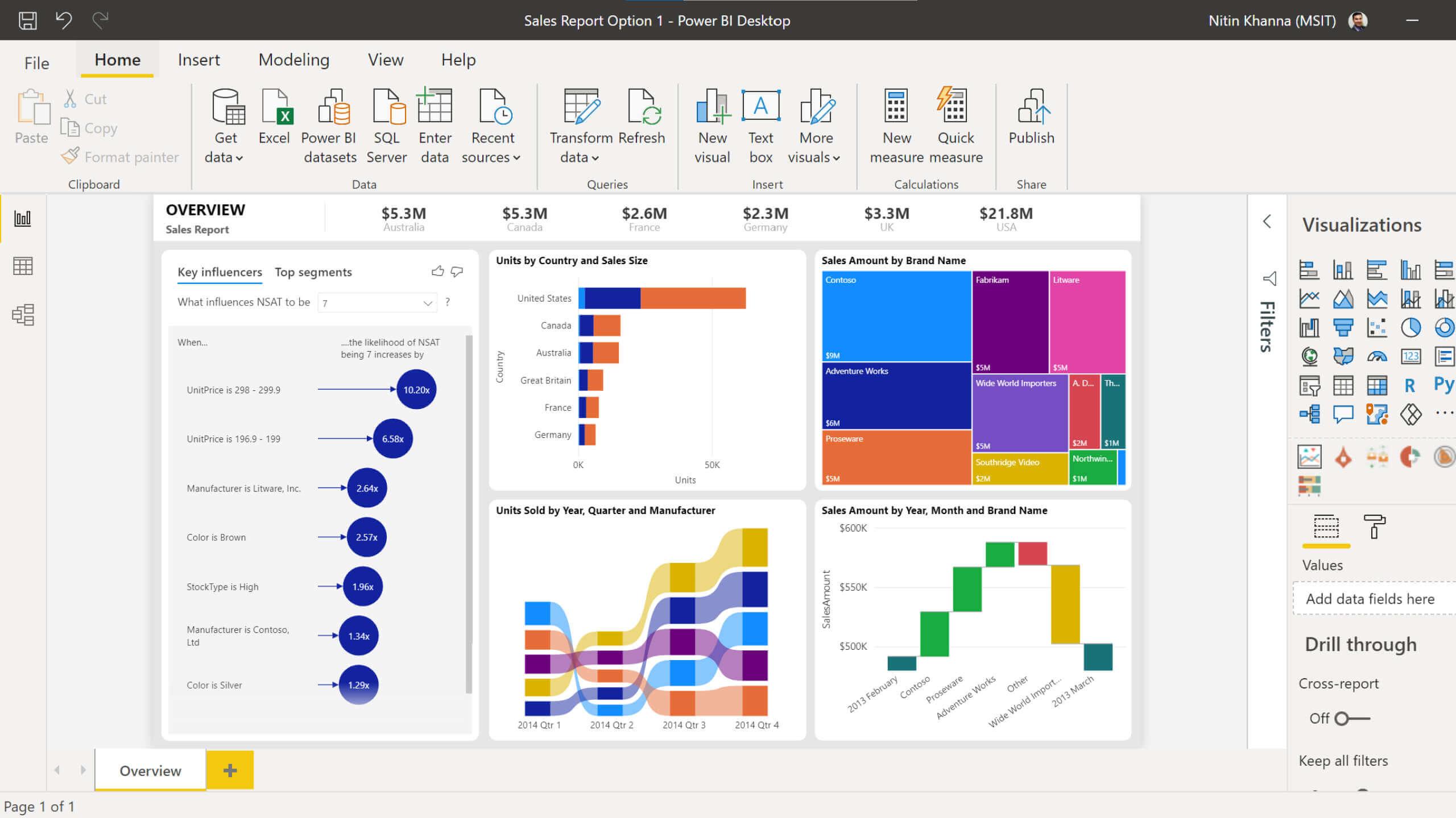 Microsoft Power BI: Any data, any day, anywhere